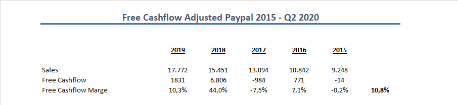 Free Cashflow Paypal