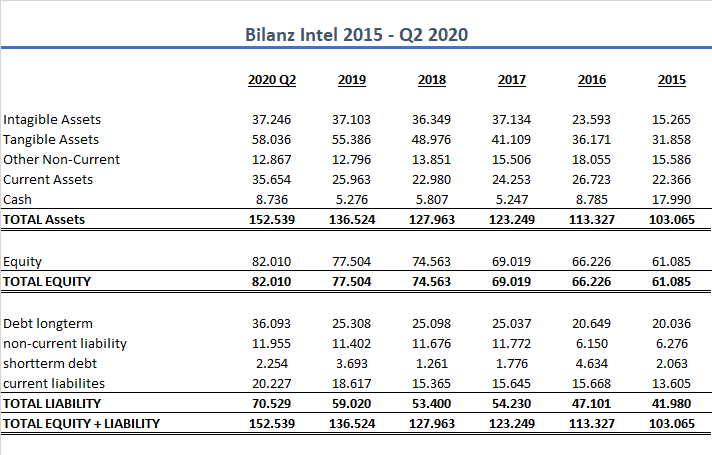 Intel Bilanz