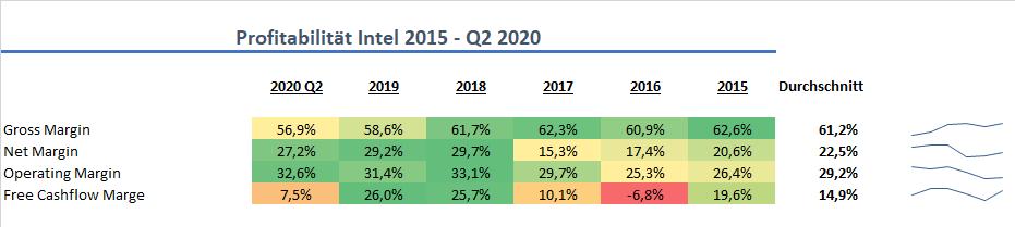Intel Profitabilität