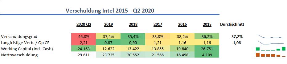 Intel Verschuldung