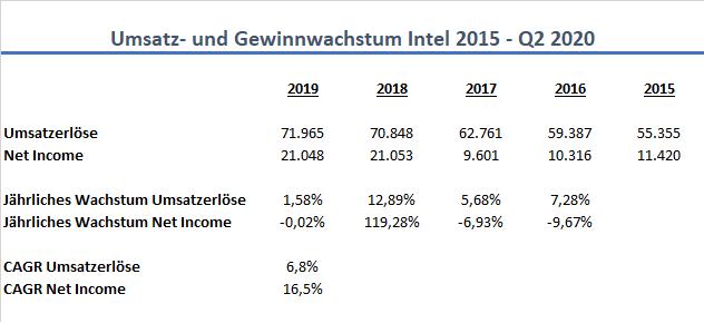 Intel Wachstum