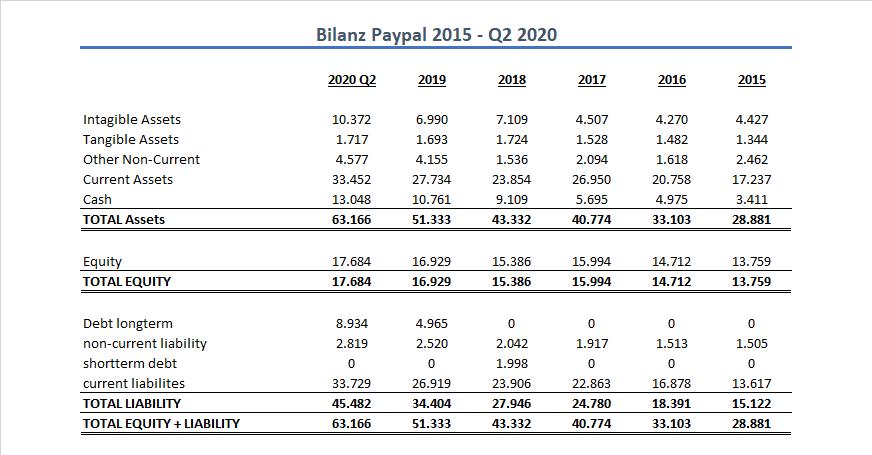 Paypal Bilanz