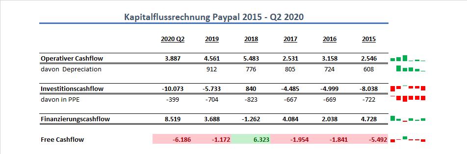 Paypal Cashflow