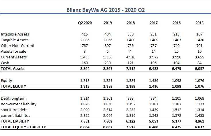 BayWa AG Bilanz