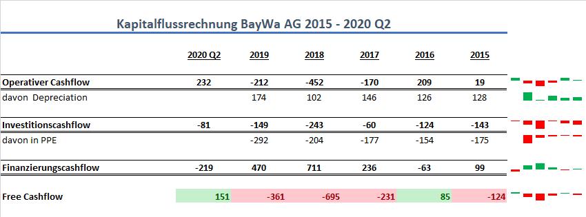 BayWa AG Cashflow