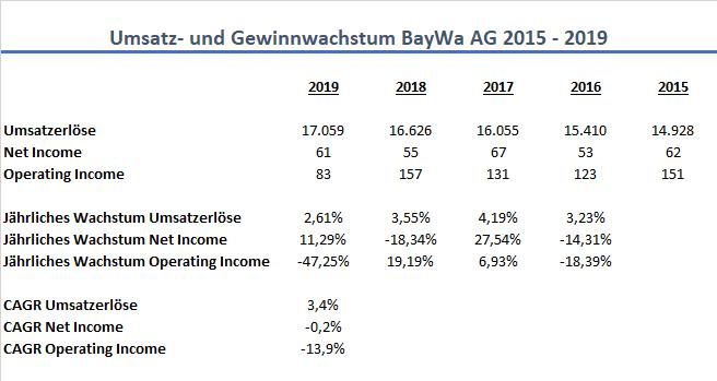 BayWa AG Wachstum