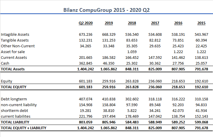 Bilanz CompuGroup
