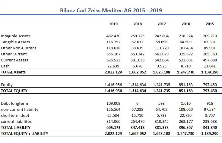 Carl Zeiss Aktie Bilanz