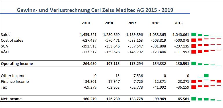 Carl Zeiss Aktie GuV