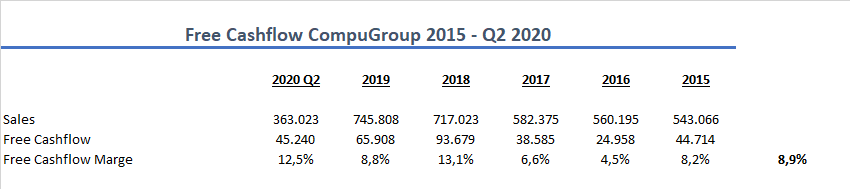 CompuGroup Adjusted Free Cashflow