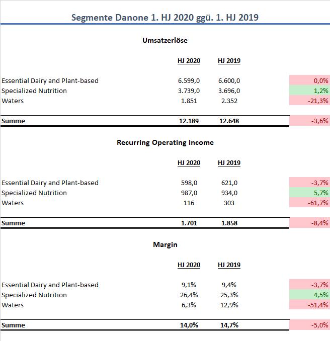 Danone Aktie Halbjahr Q2 2020