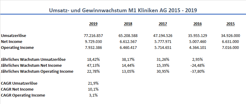 M1 Kliniken AG Wachstum