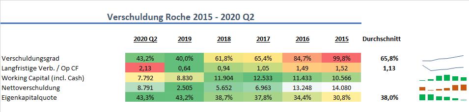Roche Verschuldung