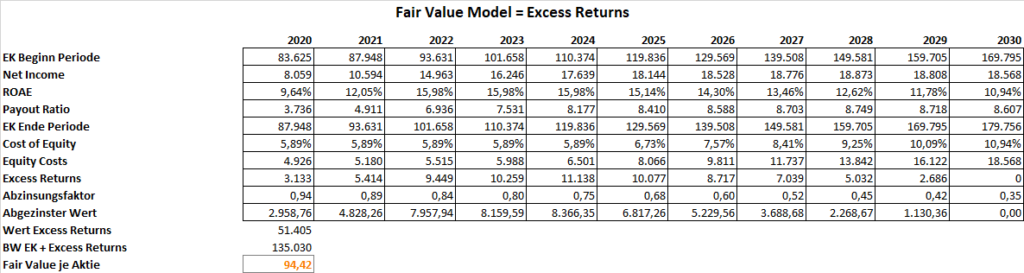 Royal Bank of Canada Fair Value 1
