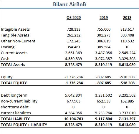AirBnB Bilanz IPO