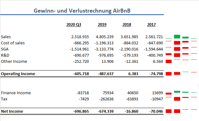 AirBnB GuV IPO