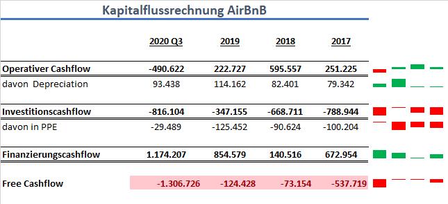 AirBnB Cashflow IPO