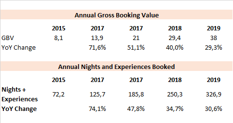 AirBnB GBV Gross Booking Value IPO