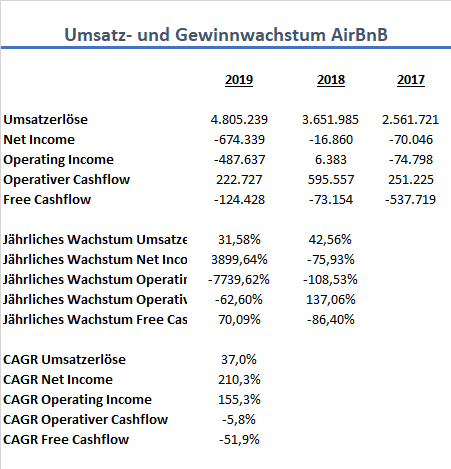 AirBnB Wachstum IPO