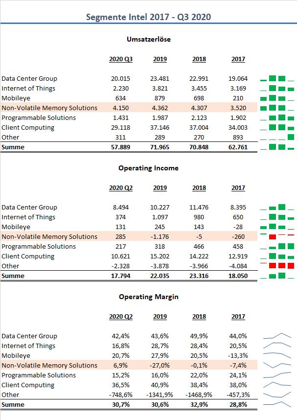 Intel Segmente Q3 2020
