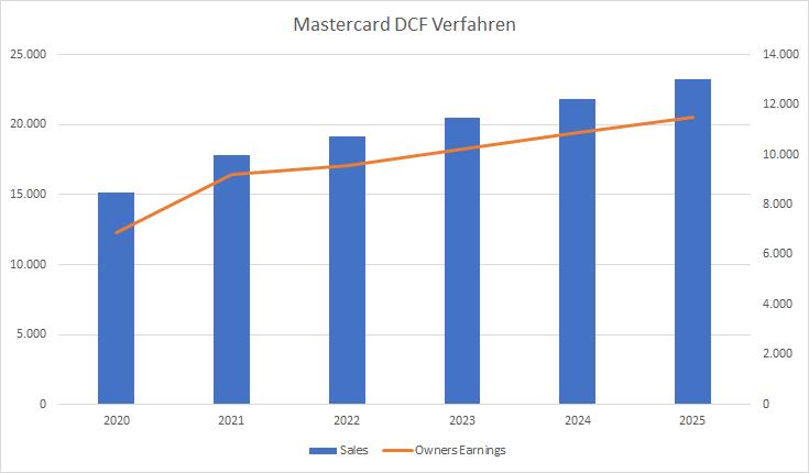 Mastercard Aktie DCF Verfahren