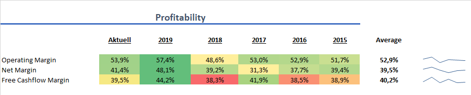Mastercard Profitabilität Aktie