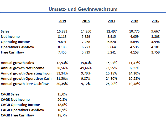 Mastercard Aktie Wachstum