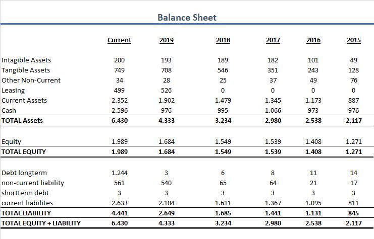 Zalando Bilanz 2020