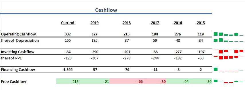 Zalando Cashflow 2020
