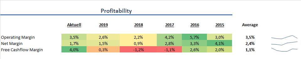 Zalando Profitabilität 2020