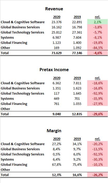IBM Q4 2020 Aktie Segmente