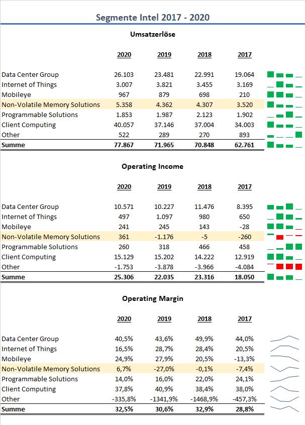 Intel Segmente Q4 2020 2021 Aktie