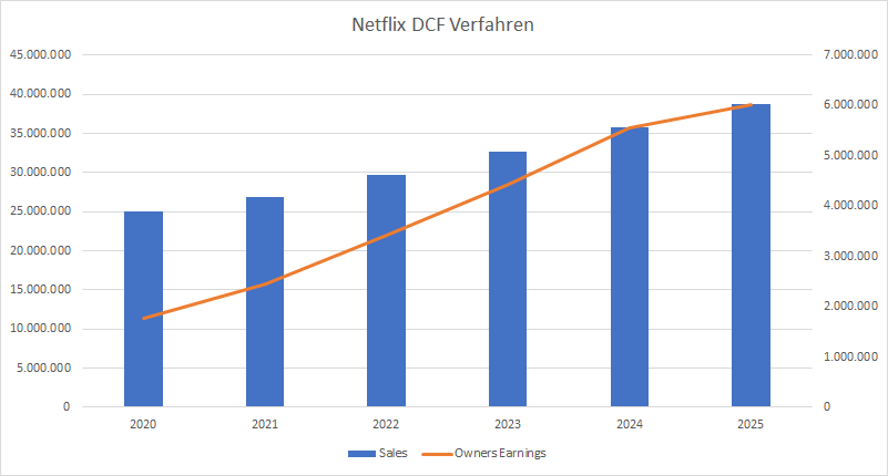 Netflix 2021 2020 DCF Verfahren