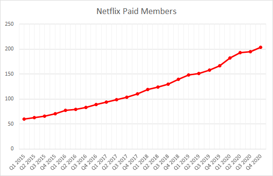 Netflix FY 2020 Q4 Paid Memberships
