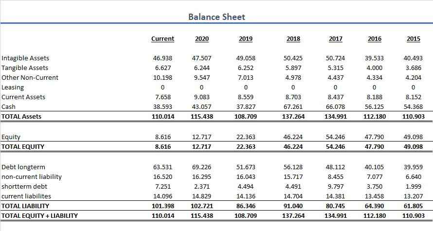 Oracle Bilanz Aktie
