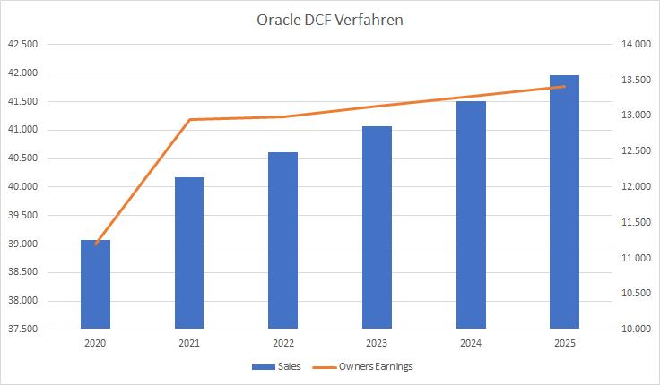 Oracle DCF Verfahren Aktie