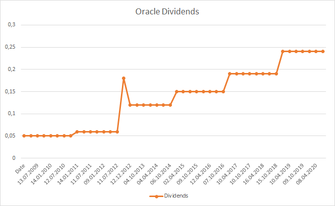 Oracle Dividende Aktie