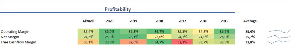 Oracle Profitabilität Aktie