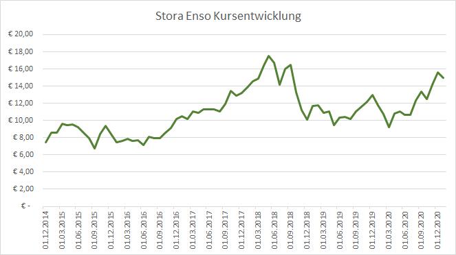 Stora Enso Aktienkurs