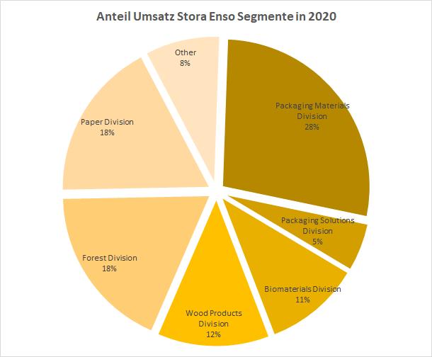 Stora Enso Segmente 2020 Aktie