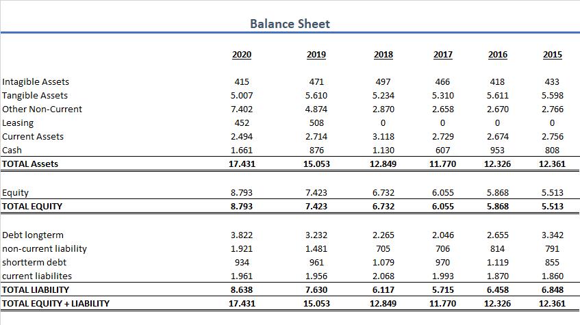 Stora Enso Bilanz 2020 Aktie
