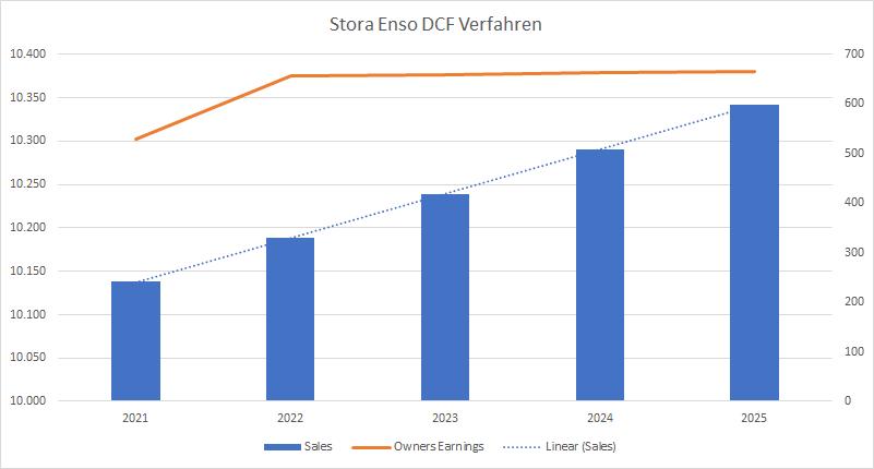Stora Enso DCF Verfahren 2020 Aktie