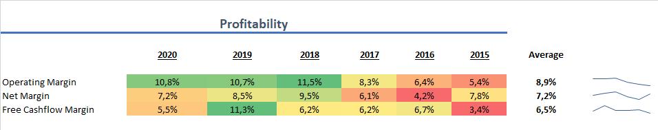 Stora Enso Profitabilität 2020 Aktie