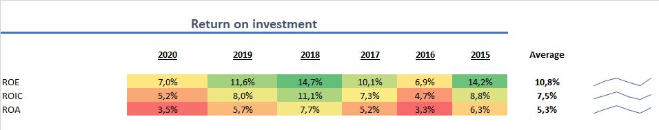 Stora Enso Rentabilität 2020 Aktie