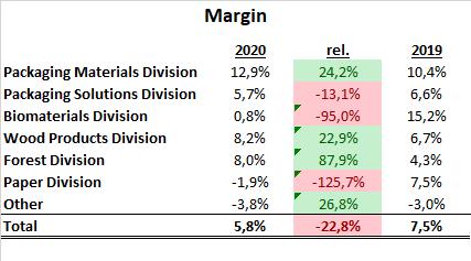 Stora Enso Segmente Margin 2020 Aktie