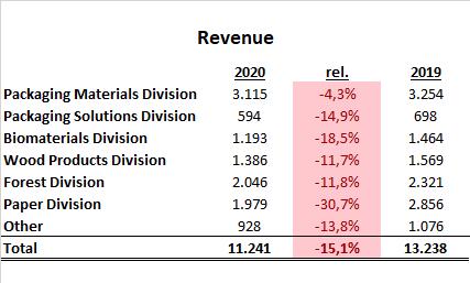 Stora Enso Segmente Umsatz 2020 Aktie