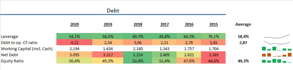 Stora Enso Verschuldung 2020 Aktie
