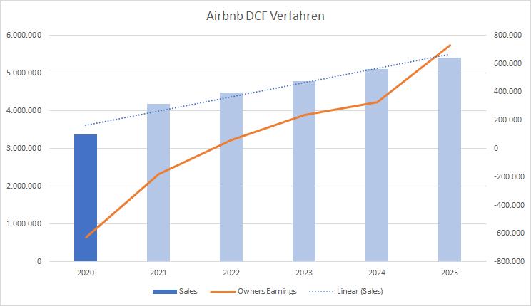 Airbnb 2020 DCF Verfahren