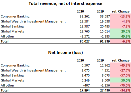 Bank of America 2020 Segmente 1