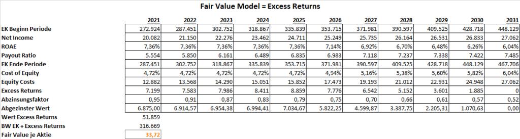 Bank of America Excess Returns 2020 Fair Value
